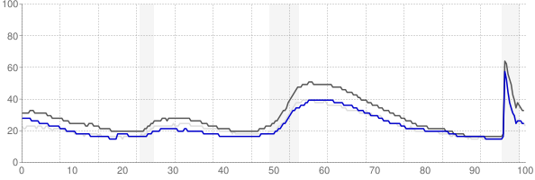 Santa Maria, California monthly unemployment rate chart